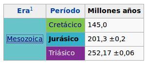 Triásico, Jursico y Cretácico. Gentileza de Wikipedia en el apartado Jurásico.